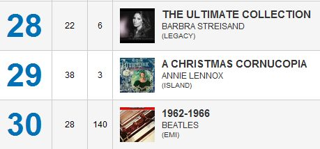 Annie Lennox Keeps Good Company In The UK Album Charts