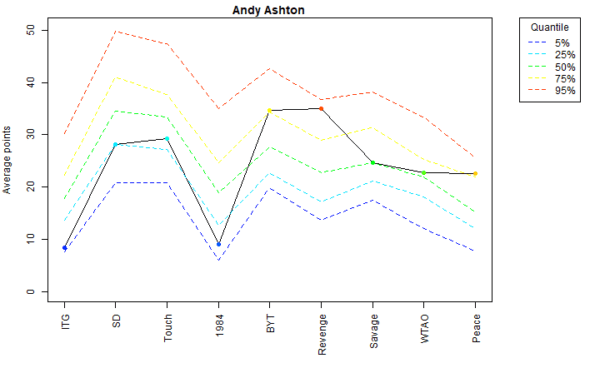 Andy Ashton Voter Profile Albums