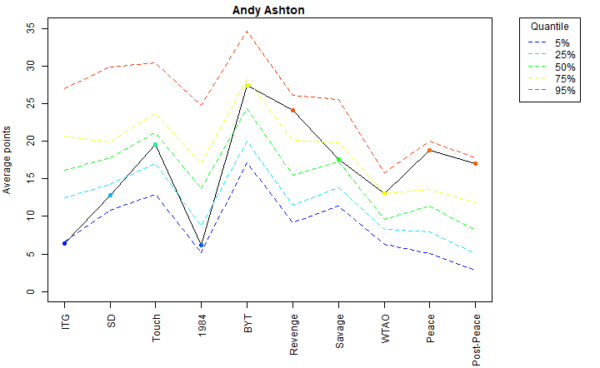 Andy Ashton Voter Profile Eras