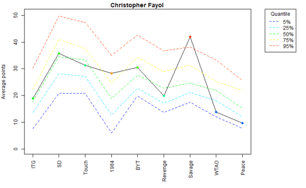 Christopher Fayol Voter Profile Albums