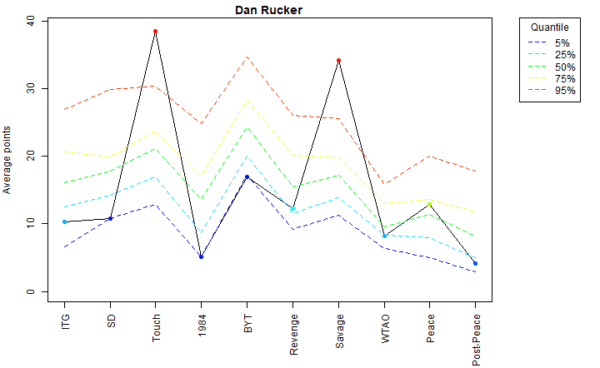 Dan Rucker Voter Profile Eras