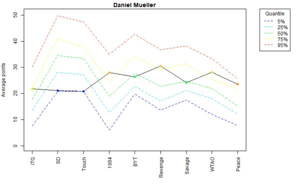 Daniel Mueller Voter Profile Albums