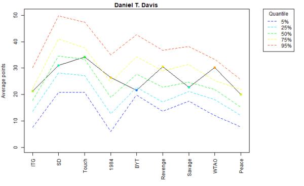 Daniel T. Davis Voter Profile Albums