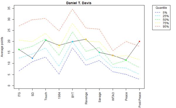 Daniel T. Davis Voter Profile Eras