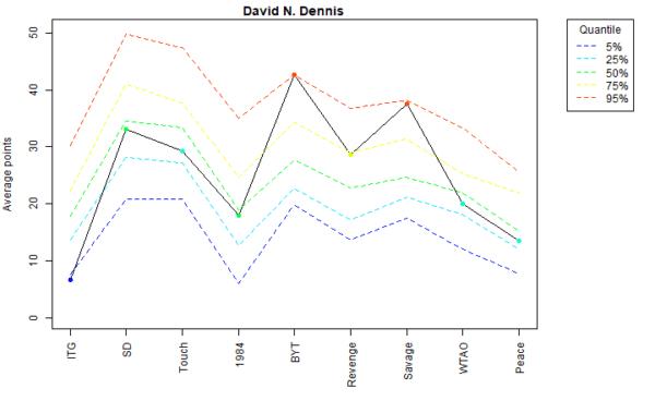 David N. Dennis Voter Profile Albums