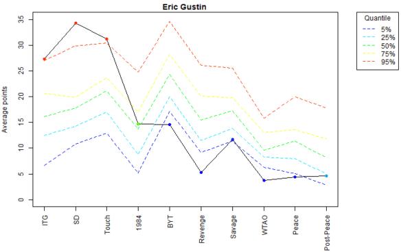 Eric Gustin Voter Profile Eras