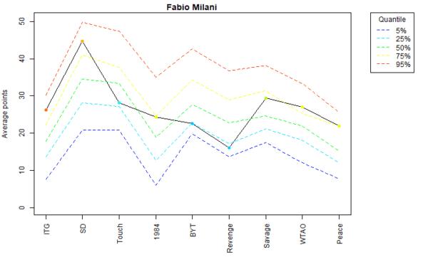 Fabio Milani Voter Profile Albums