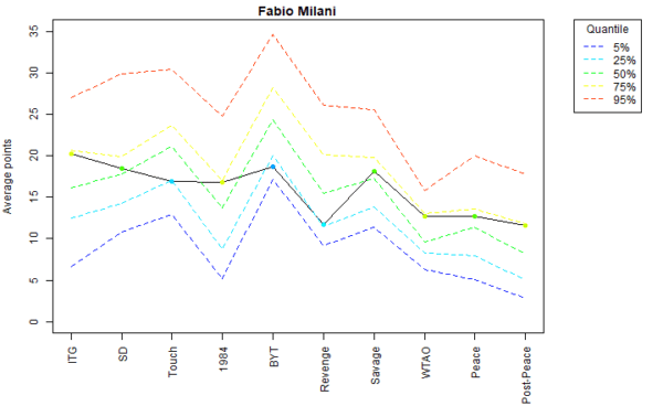 Fabio Milani Voter Profile Eras