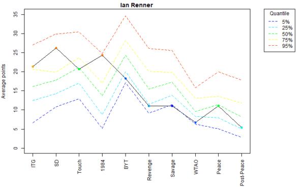 Ian Renner Voter Profile Eras