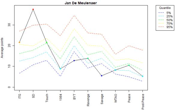 Jan De Meulenaer Voter Profile Eras