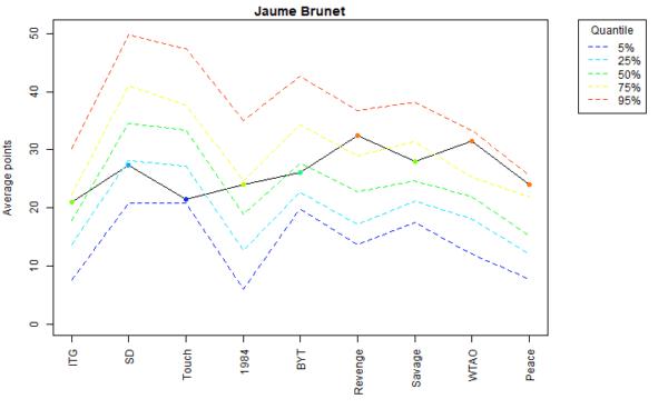 Jaume Brunet Voter Profile Albums