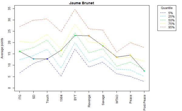 Jaume Brunet Voter Profile Eras