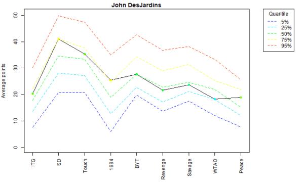 John DesJardins Voter Profile Albums
