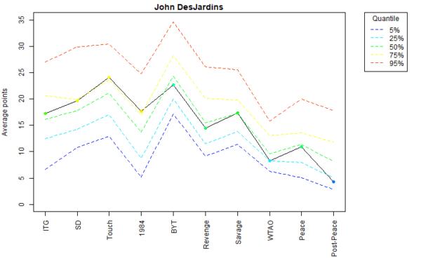 John DesJardins Voter Profile Eras