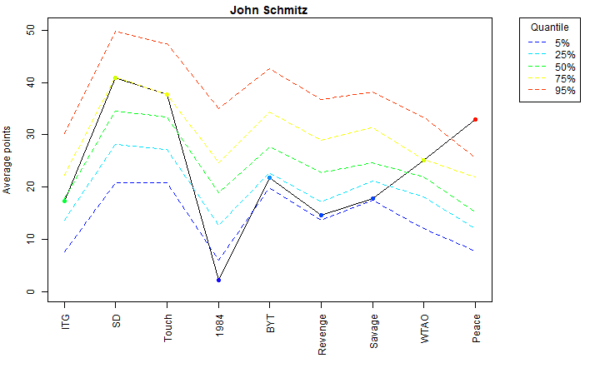 John Schmitz Voter Profile Albums