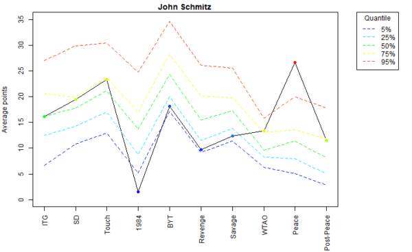 John Schmitz Voter Profile Eras