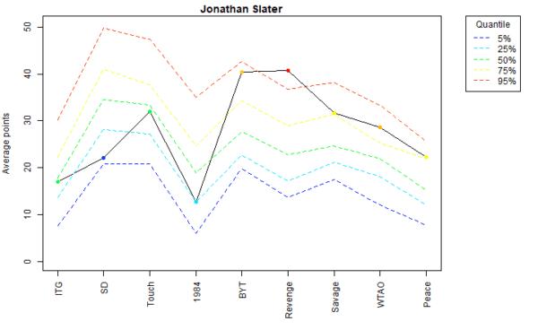 Jonathan Slater Voter Profile Albums