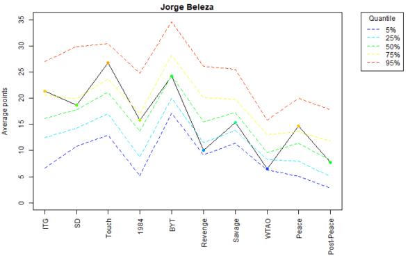 Jorge Beleza Voter Profile Eras