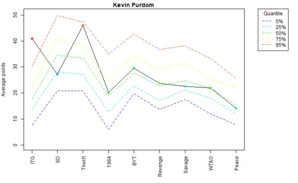 Kevin Purdom Voter Profile Albums