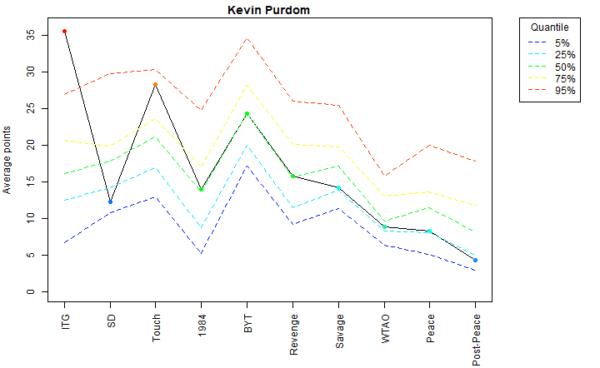 Kevin Purdom Voter Profile Eras