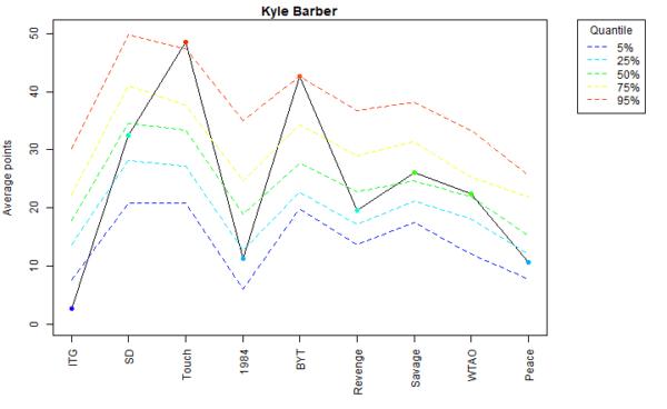 Kyle Barber Voter Profile Albums