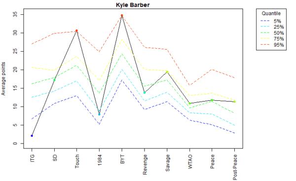 Kyle Barber Voter Profile Eras