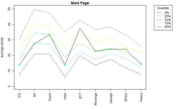 Mark Page Voter Profile Albums