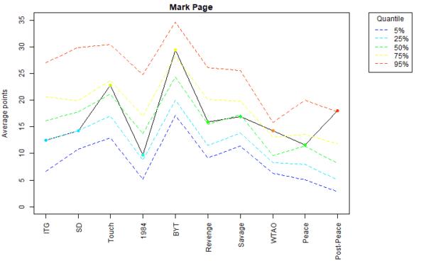 Mark Page Voter Profile Eras