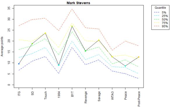 Mark Stevens Voter Profile Eras