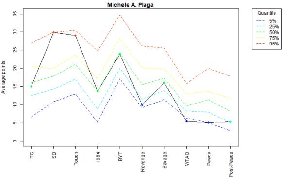 Michele A. Plaga Voter Profile Eras