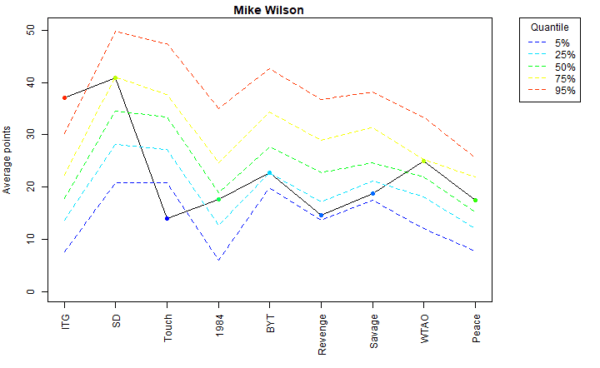 Mike Wilson Voter Profile Albums