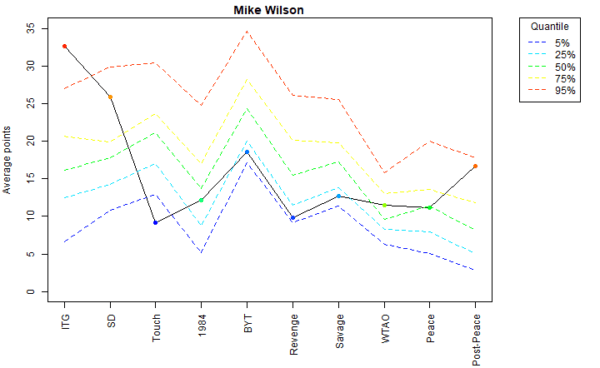 Mike Wilson Voter Profile Eras