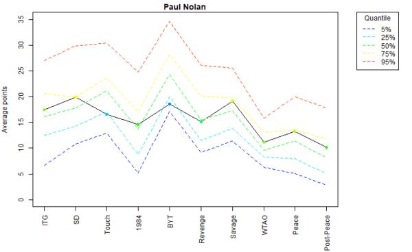 Paul Nolan Voter Profile Eras