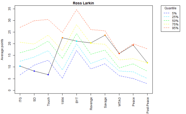 Ross Larkin Voter Profile Eras