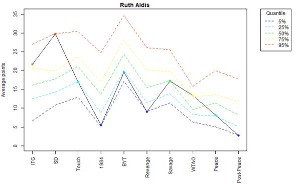 Ruth Aldis Voter Profile Eras