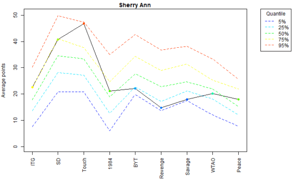 Sherry Ann Voter Profile Albums