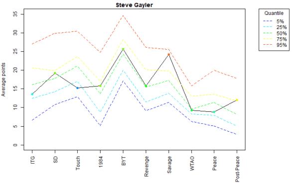 Steve Gayler Voter Profile Eras