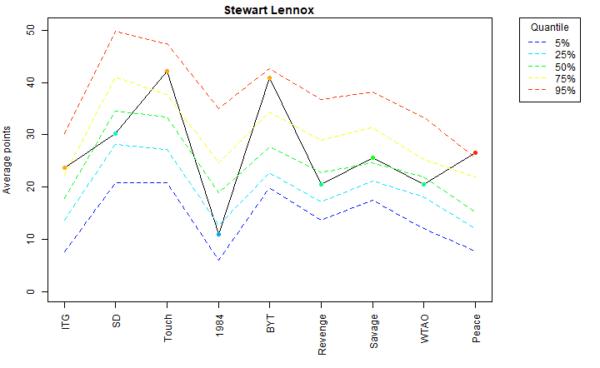Stewart Lennox Voter Profile Albums