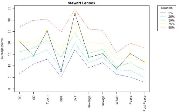 Stewart Lennox Voter Profile Eras
