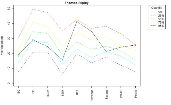 Thomas Ripley Voter Profile Albums