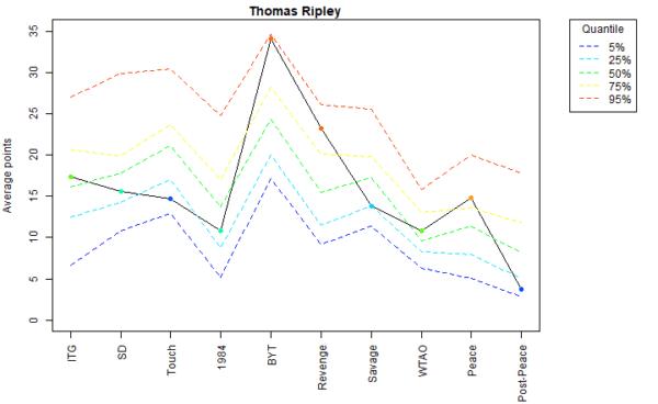 Thomas Ripley Voter Profile Eras