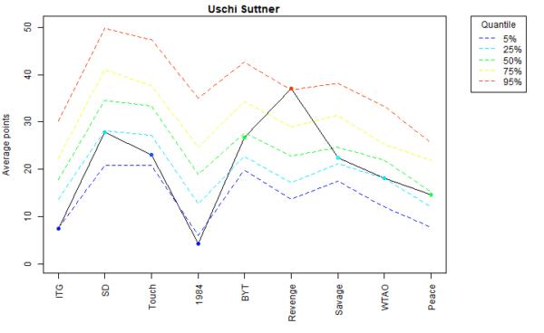 Uschi Suttner Voter Profile Albums