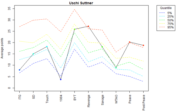 Uschi Suttner Voter Profile Eras
