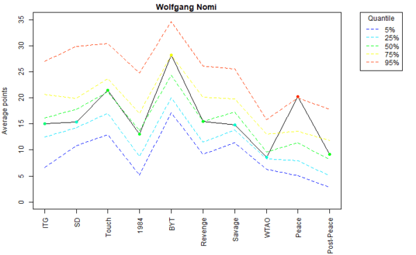 Wolfgang Nomi Voter Profile Eras