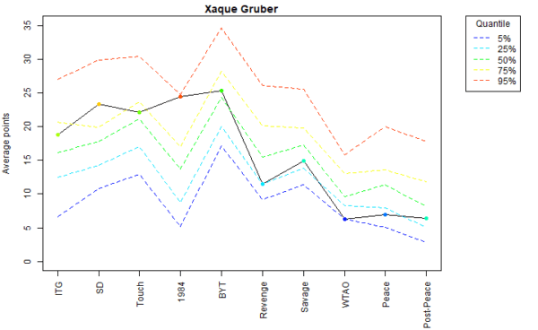 Xaque Gruber Voter Profile Eras